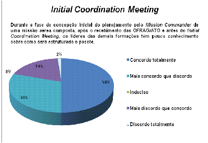 Maturidade no Initial Coordination Meeting