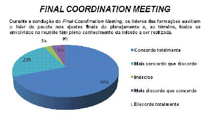 Maturidade no Final Coordination Meeting