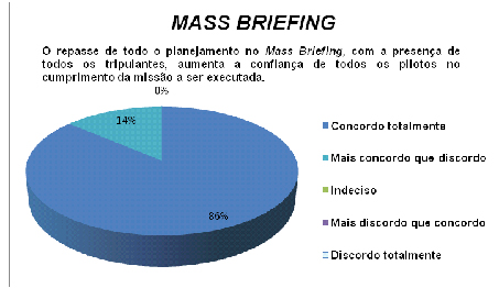 Maturidade no Mass Briefing
